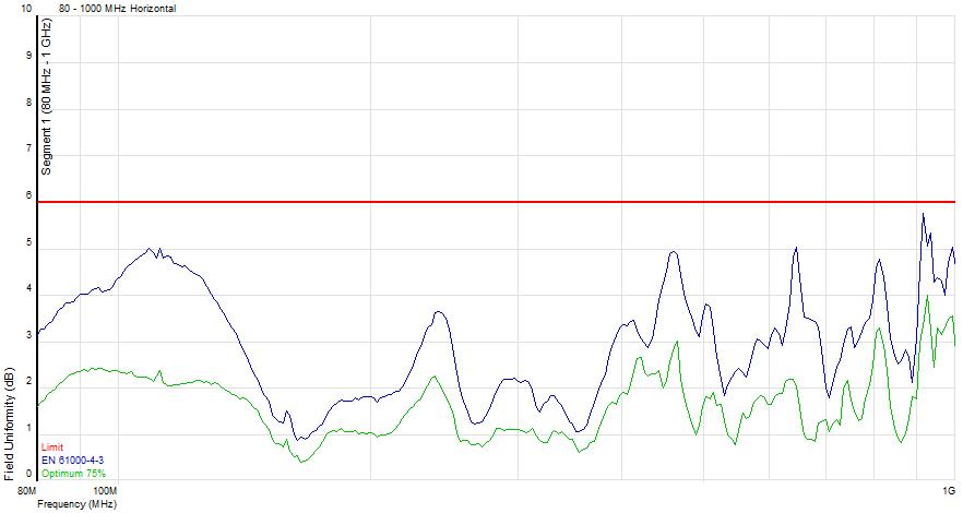 FU results graph