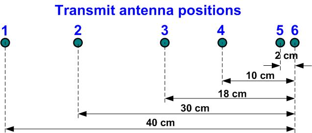 vswr-positions